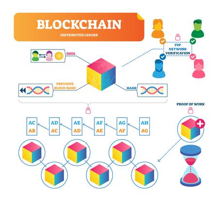 Blockchain-Vektor-Illustration. Beschriftetes Erklärungsdiagramm der Zahlungsüberprüfung mit 2P2-Netzwerk-Internet-Technologie. Sichere, anonyme und sichere Infografik für Bit-Geld-Transaktionen.