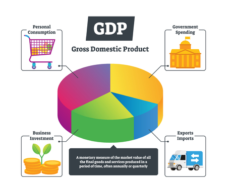 GDP vector illustration. National gross domestic product educational chart. Explained economics basics with infographic. Personal consumption, government spending, business investment and exports pie.