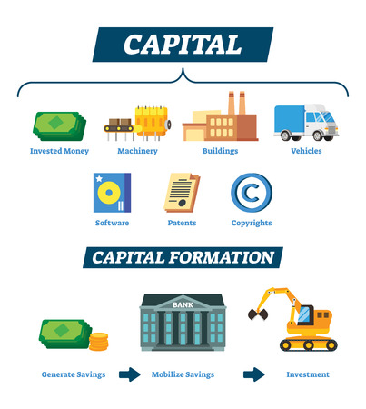 Capital vector illustration. Explained financial economic resource for business company and entrepreneurs. Labeled scheme with concept process to earnings and income development. Formation infographic Ilustrace