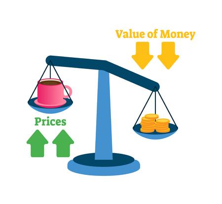 Illustrazione vettoriale di inflazione. Prezzi delle merci, esempio del valore del denaro su scala. Spiegazione del processo di modifica della finanza economica. L'aumento del livello generale dei prezzi e l'acquisto diventano più costosi ogni anno Vettoriali