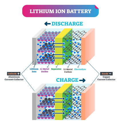 Lithium Ion battery vector illustration. Labeled explanation energy scheme. Charging graphic with cathode and anode collector, and separator. Accumulator energy supply source in scientific closeup.