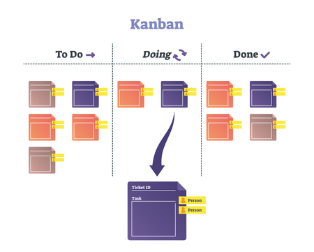 Kanban vector illustration. Smooth modern scheduling system explanation scheme. Time management and work improvement development. Method for quality task planning and to do list alternative approach.