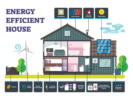Energy efficient house vector illustration. Labeled sustainable building example. Power, electricity and water saving technology for renewable resources consumption. Ecological innovation equipment.