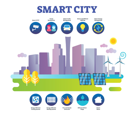 Smart city vector illustration. Labeled modern sustainable town preconditions. Modern urban lifestyle environment. Futuristic architecture and ecological resource efficiency usage management knowledge