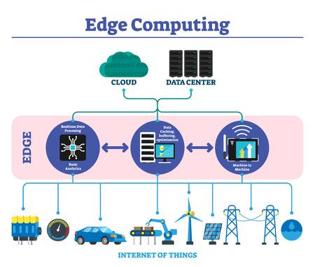 Edge Computing beschriftete Erklärung Infografik Schema Vektor-Illustration. Modernes Konzept der Offline-Datenübertragungstechnologie in der Nähe des Benutzers oder des Internets der Dinge. Cache- und Pufferungsoptimierung