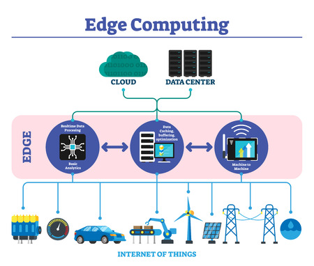 Edge computing etichettato spiegazione schema infografico illustrazione vettoriale. Moderno concetto di tecnologia di trasferimento dati offline situato vicino all'utente o all'internet delle cose. Ottimizzazione della cache e del buffering