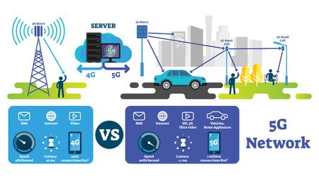 5G-Vektor-Illustration. Schnellstes drahtloses Internet im Vergleich zum 4G-Netzwerk. Beschriftetes Erklärungsschema mit Makroantenne, Zellen und Servern. Smart City, selbstfahrende Autos und IOT-Infrastruktur. Vektorgrafik