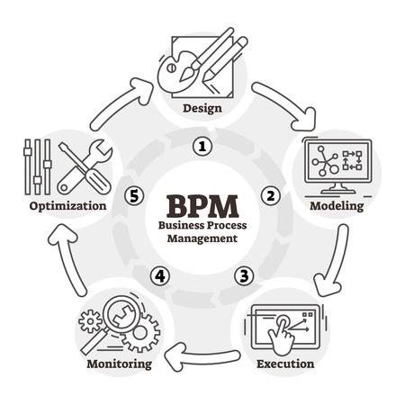 Ilustración de vector de BPM. Esquema del plan de gestión de procesos de negocio esbozado. Gráfico para el desarrollo de productos de la empresa. Cuadro de análisis del proyecto y modelo de optimización de la eficiencia. Modelo de seguimiento del ciclo