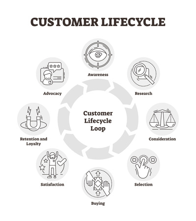 Customer lifecycle vector illustration. Outlined management analysis graph. Multiple client related metrics on controlled time period. Symbolic sale marketing consumer behavior research system model.