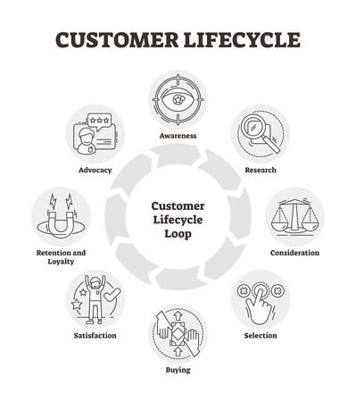 Ilustración de vector de ciclo de vida del cliente. Gráfico de análisis de gestión delineado. Varias métricas relacionadas con el cliente en un período de tiempo controlado. Modelo de sistema de investigación de comportamiento del consumidor de marketing de venta simbólico.