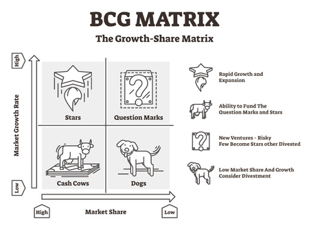 Ilustración de vector de matriz BCG. Gráfico de Boston de perros y vacas de efectivo contorneado. Directrices del proceso de la estrategia de desempeño financiero de la empresa para controlar el desarrollo, administrar los recursos y analizar el desempeño.