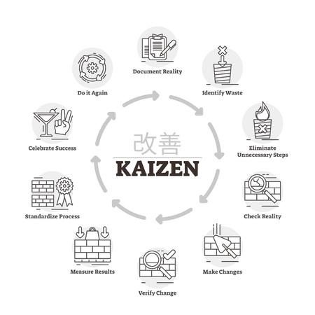 Illustrazione vettoriale di Kaizen. Processo del metodo di miglioramento della spiegazione etichettato. Strategia di produttività giapponese per controllare meglio la produzione. Infografica metodologica con sviluppo continuo del progresso Vettoriali
