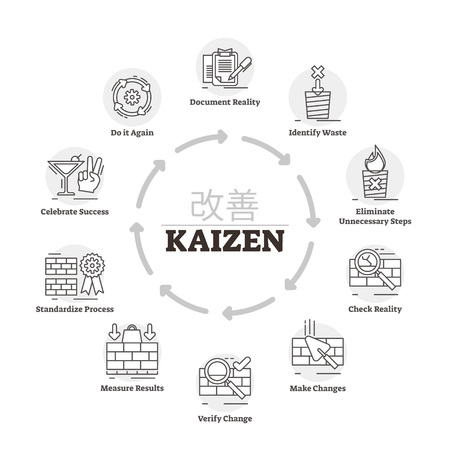 Kaizen vector illustration. Labeled explanation improvement method process. Japanese productivity strategy to better control manufacturing. Methodology infographic with continuous progress development