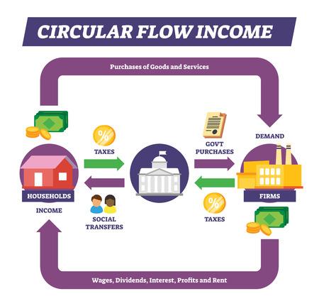 Kreislauf-Einkommens-Vektor-Illustration. Beschriftetes Konzept zur Erklärung des Geldbewegungskonzepts. Finanzieller und wirtschaftlicher Einkommenszyklusprozess. Loop-Interaktionsmodell mit Haushalt, Regierung und Unternehmen.