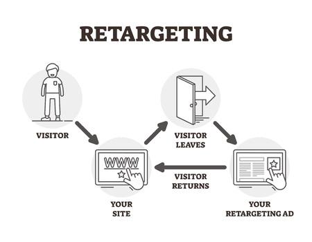Illustration vectorielle de reciblage. BW a décrit la technique de marketing publicitaire. Annonces personnalisées par l'utilisateur à partir des cookies du navigateur. Stratégie et méthode de gestion des visiteurs de sites Web virtuels pour la promotion d'une campagne.