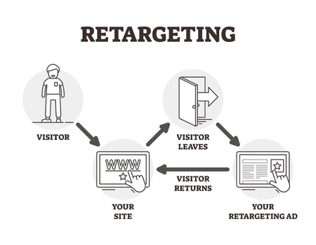Retargeting vector illustration. BW outlined advertising marketing technique. User personalized ads from browser cookies. Virtual website visitor management strategy and method for campaign promotion.