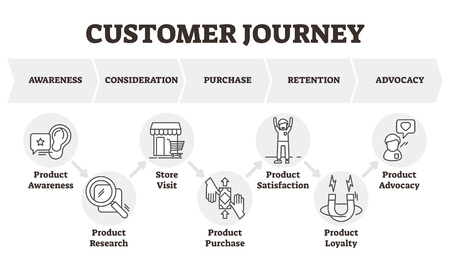 Customer journey vector illustration. Client focused marketing model scheme. Consumer theoretical diagram towards the purchase of a product or service. Labeled outlined product marketing infographics Illusztráció