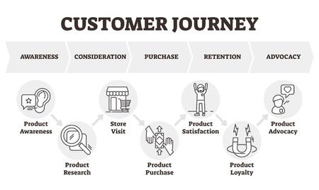 Ilustración de vector de viaje del cliente. Esquema de modelo de marketing centrado en el cliente. Esquema teórico del consumidor hacia la compra de un producto o servicio. Infografía de marketing de productos contorneada etiquetada