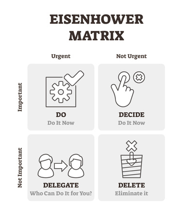 Eisenhower matrix vector illustration. Outlined time management plan scheme. Diagram with labeled deadline organization and project process efficient control. Urgent and important to do list schedule. 向量圖像