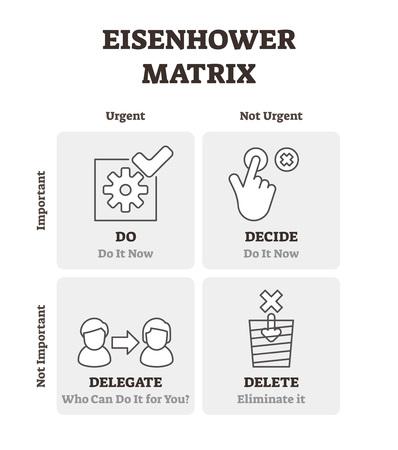 Illustration vectorielle de la matrice d'Eisenhower. Schéma du plan de gestion du temps décrit. Diagramme avec organisation des délais étiquetés et contrôle efficace du processus de projet. Calendrier de liste urgent et important à faire.