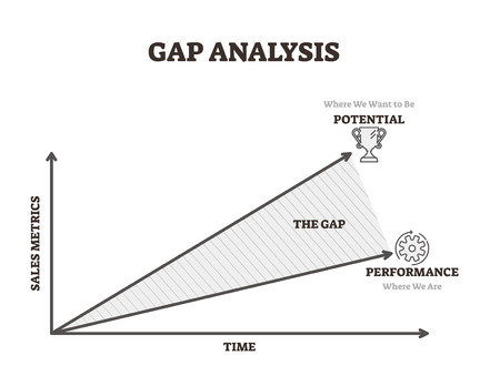 Gap analysis vector illustration. Time and sales potential performance lines. Business tool for profit management. Labeled explanation diagram with company financial and economical data information.
