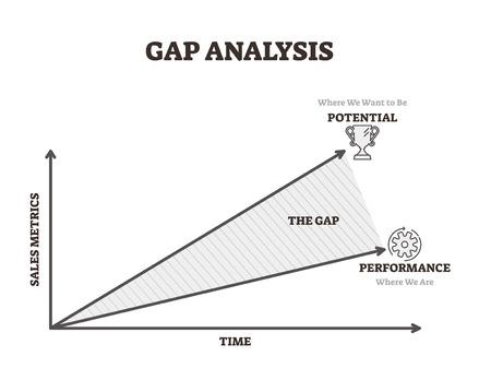 Lückenanalyse-Vektor-Illustration. Zeit- und Verkaufspotenzial-Leistungslinien. Business-Tool für das Gewinnmanagement. Beschriftetes Erklärungsdiagramm mit Finanz- und Wirtschaftsdaten des Unternehmens.