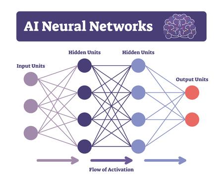 AI neural networks vector illustration. Labeled connectionist system scheme. Computing mind signals constitute like biological neural brains. Machine learning algorithms framework explanation diagram.
