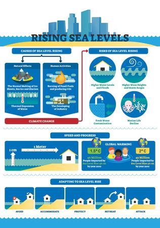 Illustrazione di vettore dei livelli del mare in aumento. Infografica sui cambiamenti climatici etichettati. Diagramma educativo con cause e rischi del riscaldamento globale. Schema di avanzamento del problema idrico e adattamento della raccolta di esempi.