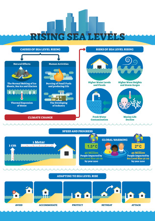 Steigende Meeresspiegel-Vektor-Illustration. Beschriftete Infografiken zum Klimawandel. Lehrdiagramm mit Ursachen und Risiken der globalen Erwärmung. Wasserproblem-Fortschrittsschema und angepasste Beispielsammlung.