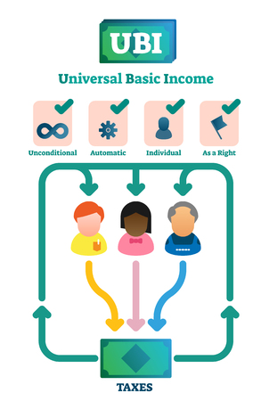 Universal basic income vector illustration. Labeled explanation system graph. Economical governmental income guarantee to resident citizens equality scheme. Diagram with social support reduce poverty. Illusztráció