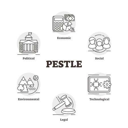 PESTLE vector illustration. Labeled market cognition analysis strategy plan. Outlined economic, social, technological, legal, environmental and political checklist model concept for project launch. 向量圖像