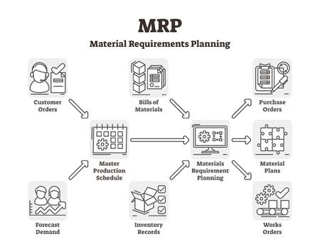 Ilustración de vector de MRP. Sistema de planificación de necesidades de material etiquetado. Control de demanda de inventario de stock resumido. Red de programación de recursos explicada. Esquema de desarrollo de la eficiencia de la reserva de suministro. Ilustración de vector
