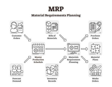 MRP vector illustration. Labeled material requirements planning system. Outlined stock inventory demand control. Explained resource scheduling network. Supply reserve efficiency development scheme.