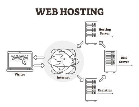 Web hosting diagram vector illustration. BW labeled outlined DNS server, registrar, internet and visitor scheme. Simple explanation infographics how website works. Cloud and hardware service business. Фото со стока - 123463615
