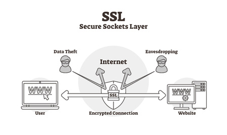 SSL diagram vector illustration. Outlined data secure lock sockets layer scheme. Encrypted connection labeled infographic. Computer user to website data safety protection from thefts and eavesdropping