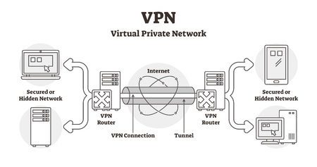 VPN diagram vector illustration. Outlined virtual private network LAN scheme. Secured hidden internet connection using locked tunnel and router. Database information confidentiality method infographic Ilustração