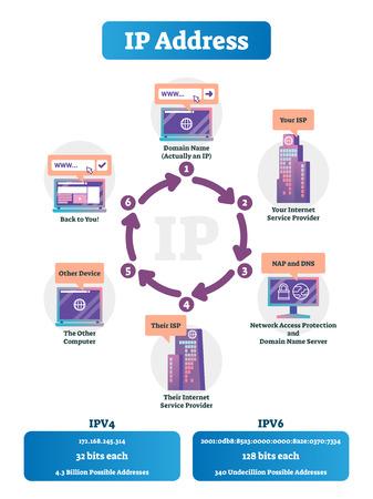 Comment fonctionnent les adresses IP illustration vectorielle. Schéma expliqué du réseau Internet étiqueté. Système de trafic de protocole Ethernet complet. Infrastructure de serveur IPV4 et IPV6 comparée. Infographie du domaine du fournisseur Vecteurs