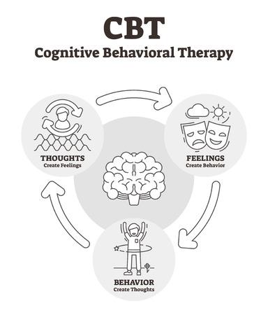 Kognitive Verhaltenstherapie-Vektor-Illustration. Umrissene CBT-Erklärung. Psychosoziale Intervention zur Verbesserung der psychischen Gesundheit. Psychotherapie hilft bei Depressionen, Angstzuständen, schlechten Gedanken und Gefühlen.