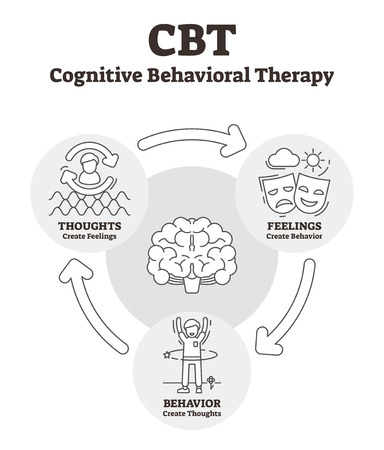 Cognitive behavioral therapy vector illustration. Outlined CBT explanation. Psycho social intervention to improve mental health. Psychotherapy help for depression, anxiety, bad thoughts and feelings.