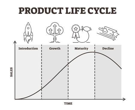 Ilustración de vector de ciclo de vida del producto. Estrategia de desarrollo de bienes esbozada. Gráfico del proceso de gestión con desempeño de introducción, crecimiento, madurez y disminución con diagrama de eje de ventas y tiempo.