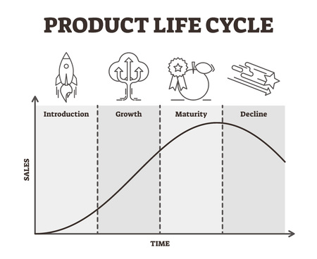 Product life cycle vector illustration. Outlined goods development strategy. Management process graphic with introduction, growth, maturity and decline performances with sales and time axis diagram.