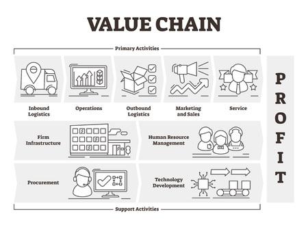 Ilustracja wektorowa łańcucha wartości. Przedstawiony schemat działań na rzecz zysku z produktu. Oznakowane plansza koncepcji podstawowej i wsparcia. Schemat modelu gospodarki jako narzędzie wspomagania decyzji. Strategia kosztów produkcji
