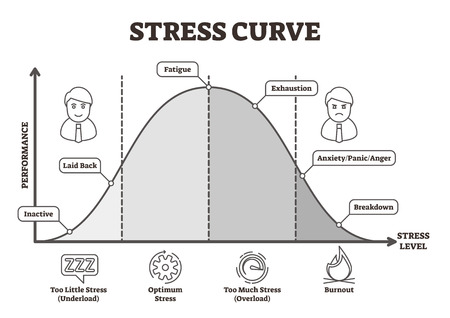 Stress curve vector illustration. Flat BW labeled performance level graphic. Healthy performance analysis with underload, optimum, overload and burnout scale. Fatigue, exhaustion and breakdown diagram Illustration