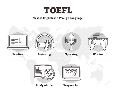 TOEFL vector illustration. Labeled outline skill test of English as Foreign Language. International examination service to inspect reading, listening, speaking and writing abilities abroad students.  イラスト・ベクター素材