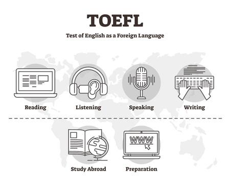 TOEFL-Vektor-Illustration. Beschrifteter Umriss-Skilltest für Englisch als Fremdsprache Internationaler Prüfungsdienst zur Überprüfung der Lese-, Hör-, Sprech- und Schreibfähigkeiten von ausländischen Studierenden.