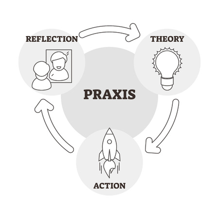 Praxis vector illustration. Outlined reflection, theory and action scheme. Cycle process for development, learning, practice and study. Labeled educational strategy method to improve experience result