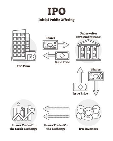 Börsengang-Vektor-Illustration. Umreißen Sie das beschriftete Erklärungsschema für den Börsengang. Beispiel für Börseneinführung mit Aktien, Ausgabepreis, Investmentbank und Investoren. Wirtschaftlicher Anlaufprozess.
