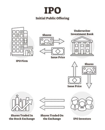IPO vector illustration. Outline labeled initial public offering explanation scheme. Stock market launch example with shares, issue price, investment bank and investors. Economical start up process.