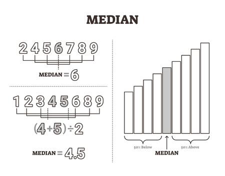 Illustrazione vettoriale mediana. Metodo di separazione del valore del numero centrale etichettato. Calcolo della media matematica e schema di spiegazione della misurazione. Diagramma della tecnica statistica con linea moderata o media.