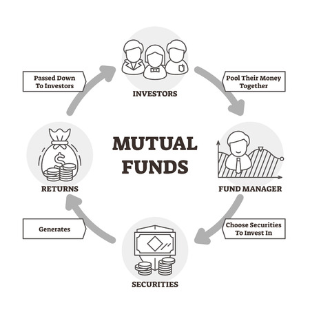 Mutual funds vector illustration. Outlined scheme with investor money cycle. Economical process with financial wealth strategy to get returns from securities. Profit interest method scheme explanation